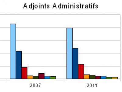 Graphiques comparatifs avec les élections précédentes