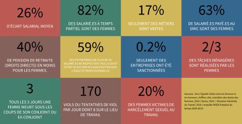 chiffres de l'égalité professionnelle